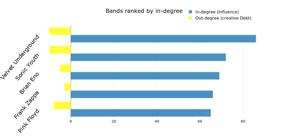 in-degree-rankings-4