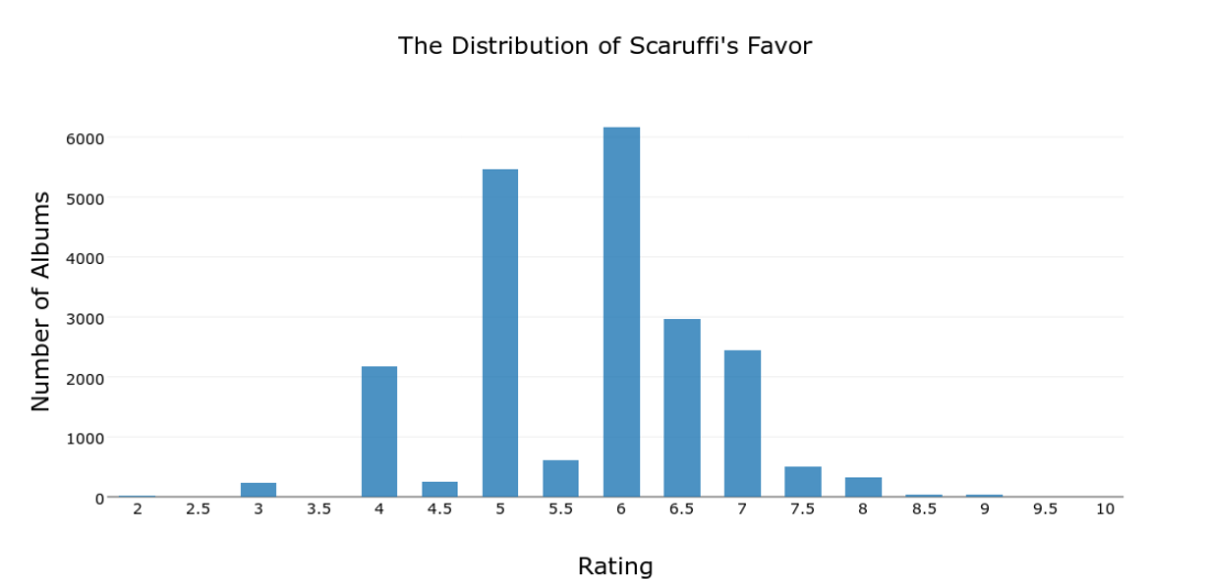 The Distribution of Scaruffi's Favor.png